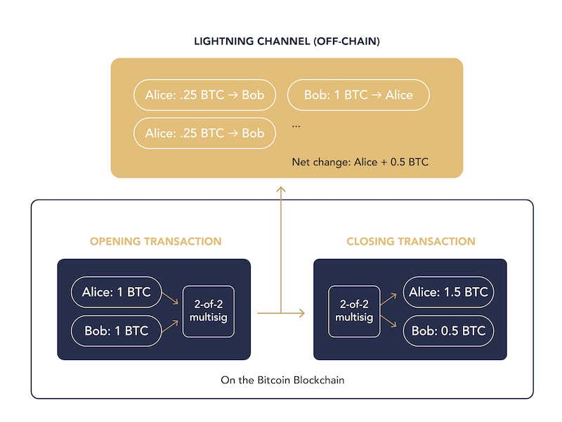 A Lightning Channel allows users to transact off of the Bitcoin blockchain.